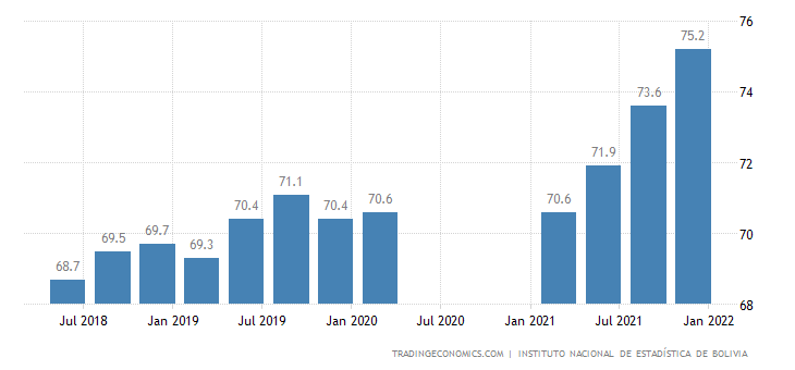 Bolivia Employment Rate