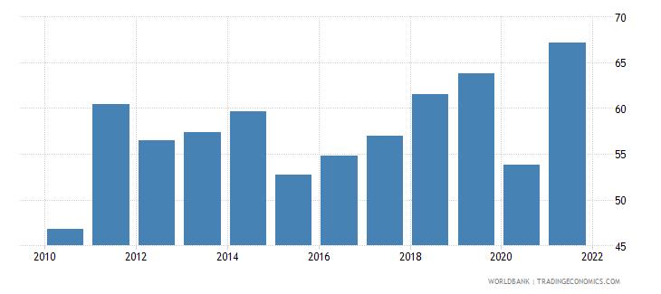 bolivia employment to population ratio 15 female percent national estimate wb data