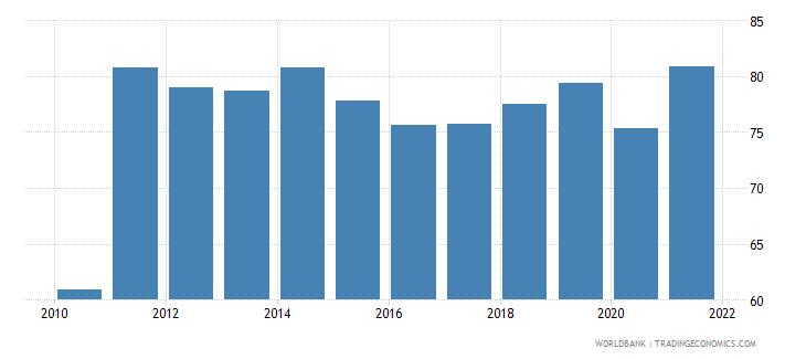 bolivia employment to population ratio 15 male percent national estimate wb data
