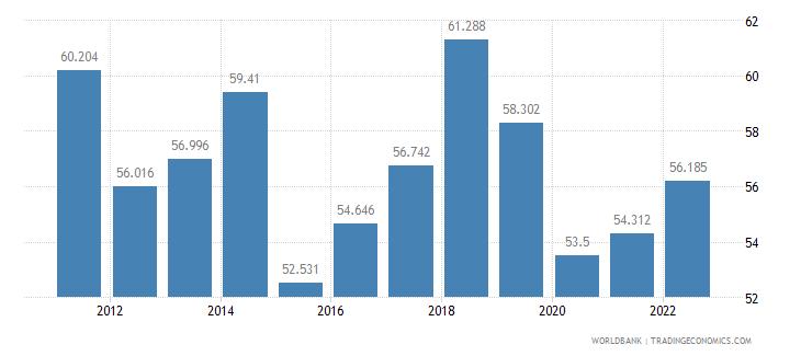 bolivia employment to population ratio 15 plus  female percent wb data