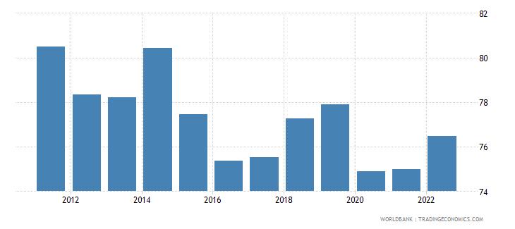 bolivia employment to population ratio 15 plus  male percent wb data
