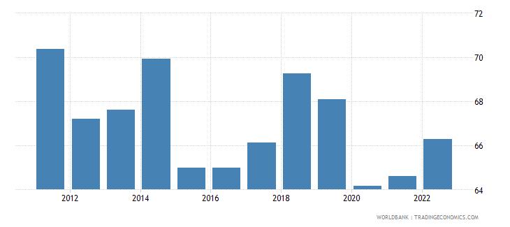 bolivia employment to population ratio 15 plus  total percent wb data