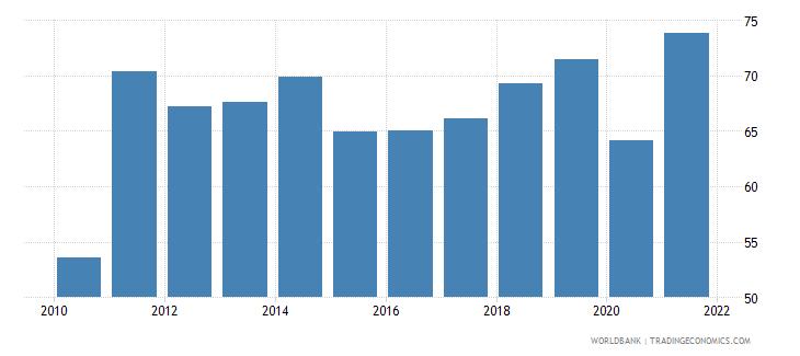 bolivia employment to population ratio 15 total percent national estimate wb data