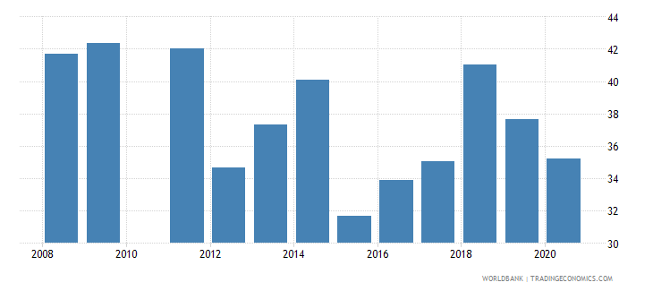 bolivia employment to population ratio ages 15 24 female percent national estimate wb data