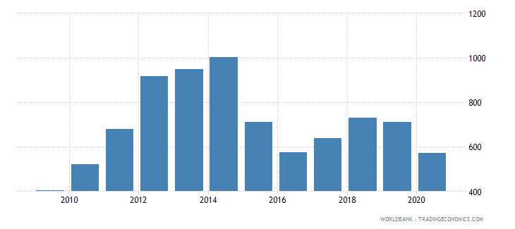 bolivia export value index 2000  100 wb data