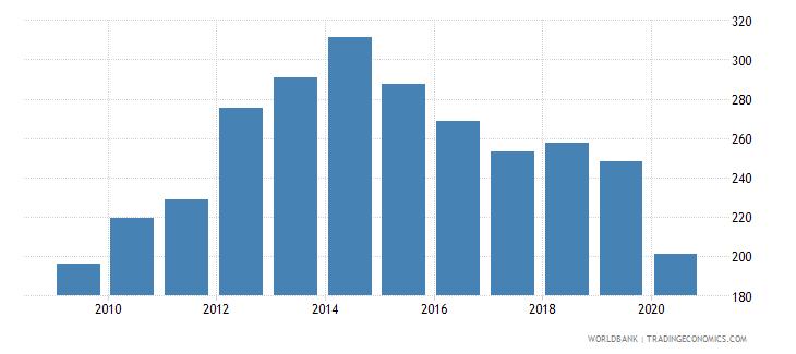 bolivia export volume index 2000  100 wb data