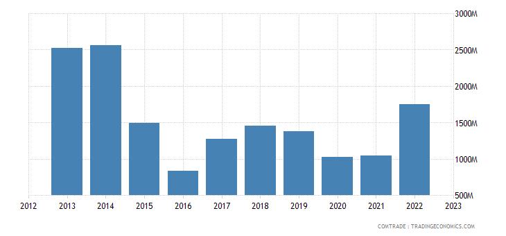bolivia exports argentina