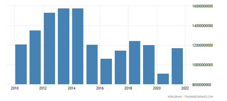bolivia exports as a capacity to import constant lcu wb data