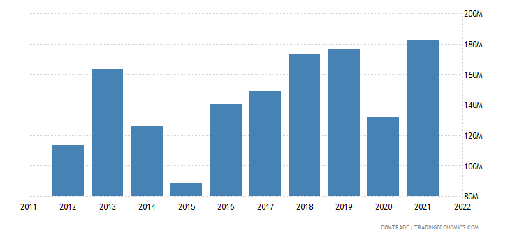 bolivia exports australia