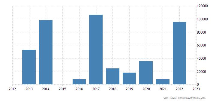bolivia exports bahamas