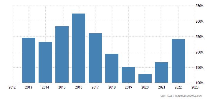 bolivia exports belgium