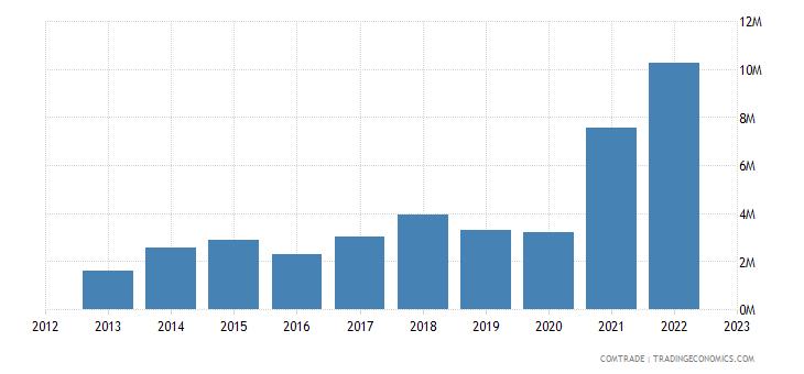 bolivia exports brazil aluminum