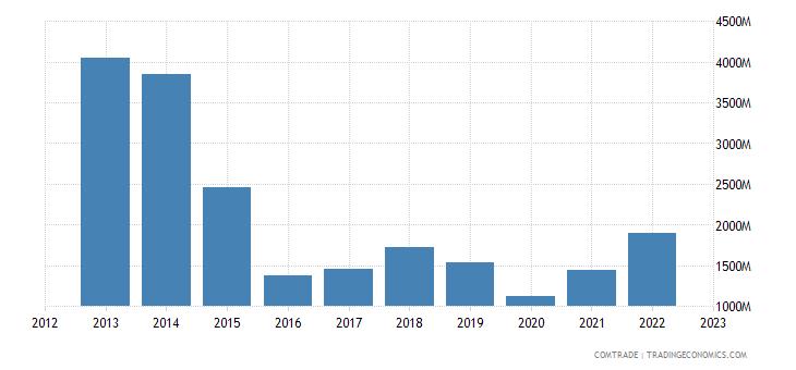 bolivia exports brazil