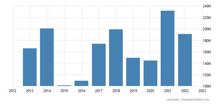bolivia exports canada