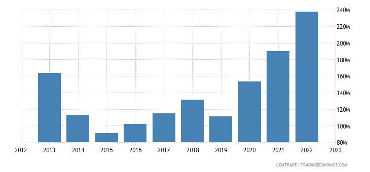 bolivia exports chile