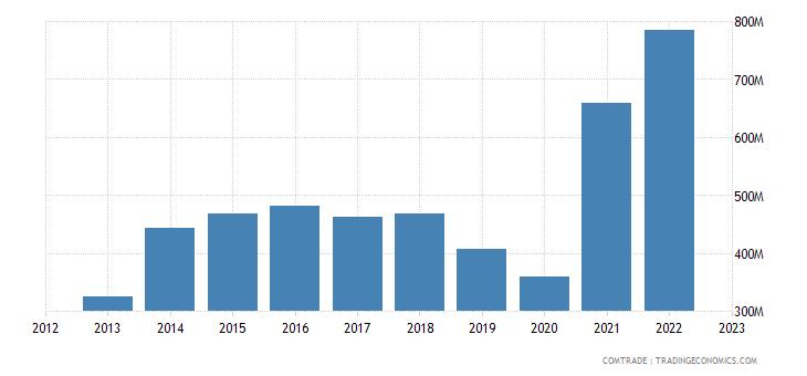bolivia exports china