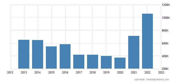bolivia exports colombia