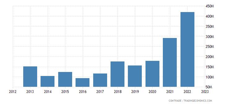 bolivia exports ecuador