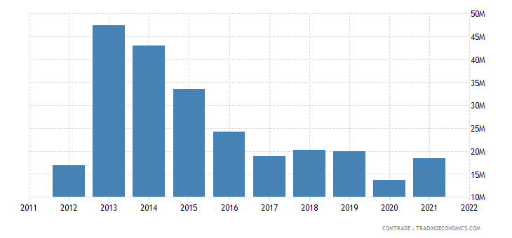 bolivia exports france