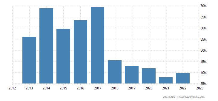 bolivia exports germany