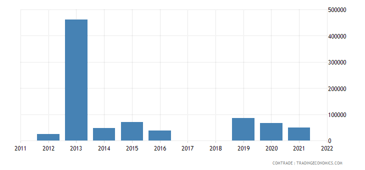bolivia exports haiti