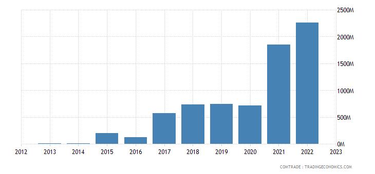 bolivia exports india