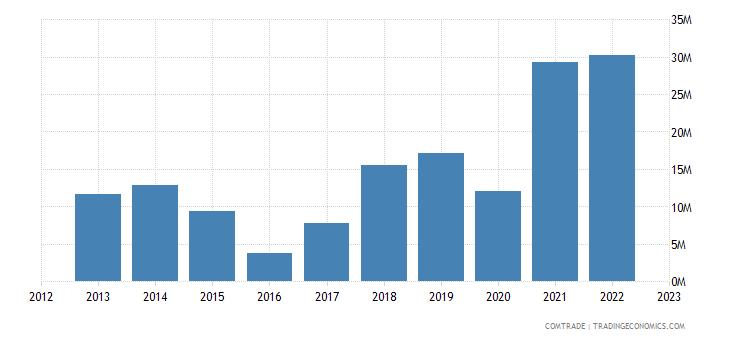 bolivia exports iron steel