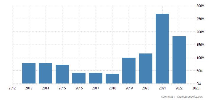 bolivia exports italy