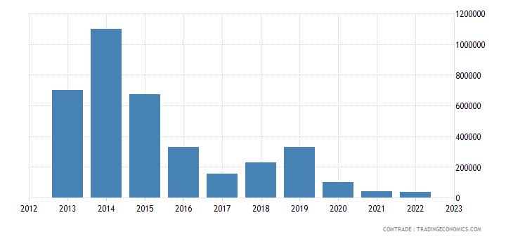 bolivia exports japan cereals