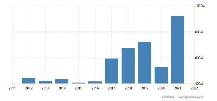 bolivia exports japan