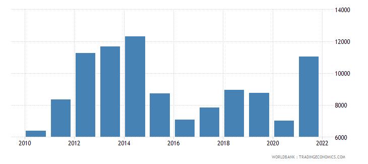 bolivia exports merchandise customs current us$ millions wb data