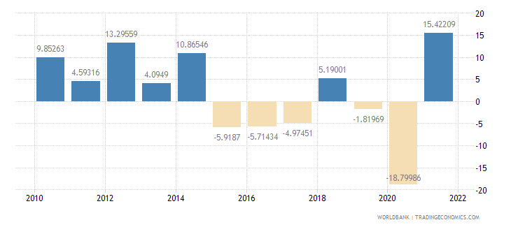bolivia exports of goods and services annual percent growth wb data