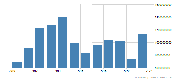 bolivia exports of goods and services bop us dollar wb data