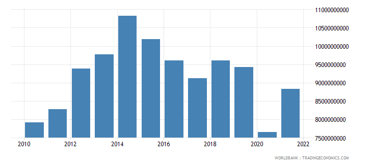 bolivia exports of goods and services constant 2000 us dollar wb data