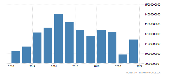 bolivia exports of goods and services constant lcu wb data