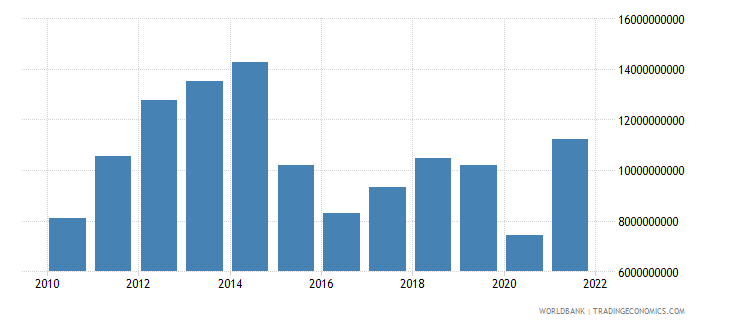 bolivia exports of goods and services us dollar wb data