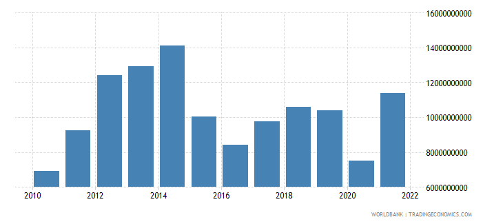 bolivia exports of goods services and income bop us dollar wb data