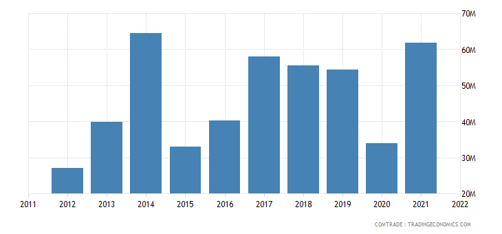 bolivia exports paraguay