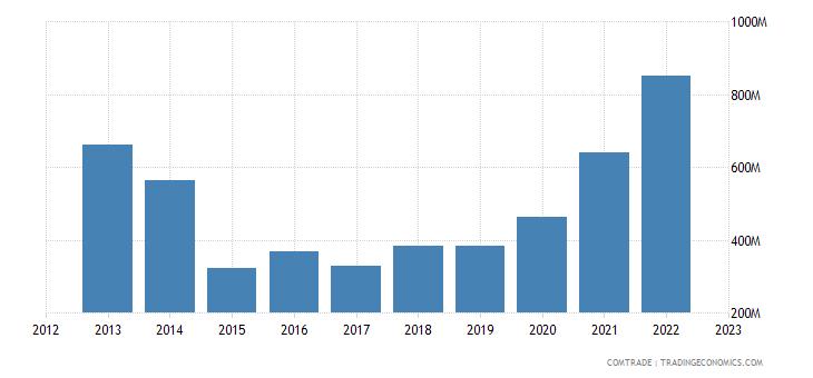 bolivia exports peru