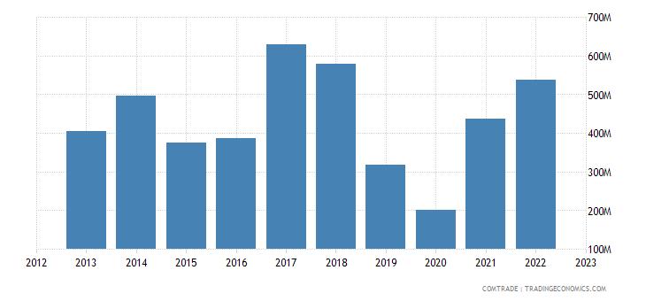 bolivia exports south korea