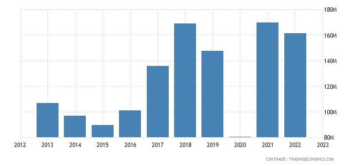 bolivia exports spain