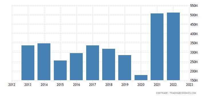 bolivia exports tin