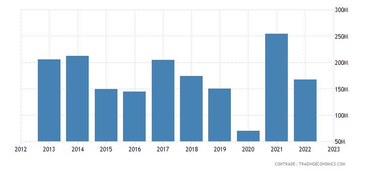 bolivia exports united states tin