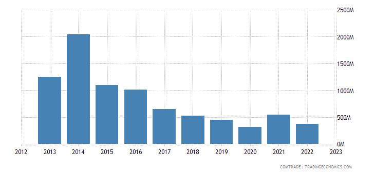 bolivia exports united states