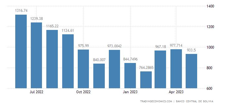 Bolivia Exports