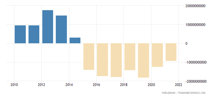 bolivia external balance on goods and services current lcu wb data