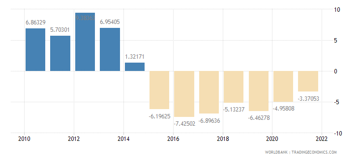 bolivia external balance on goods and services percent of gdp wb data