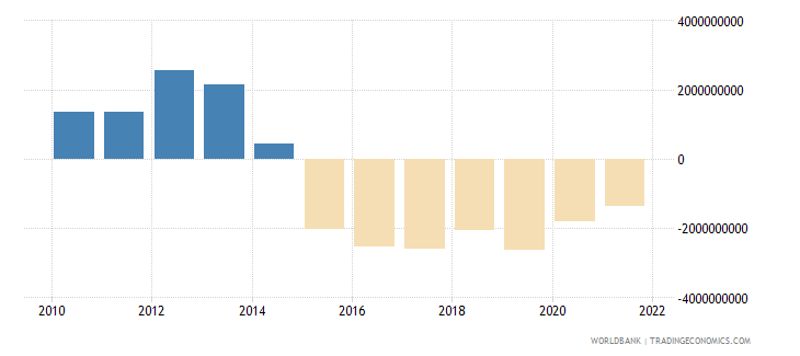 bolivia external balance on goods and services us dollar wb data