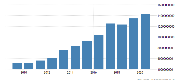 bolivia external debt stocks long term dod us dollar wb data
