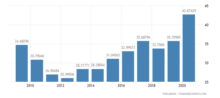bolivia external debt stocks percent of gni wb data